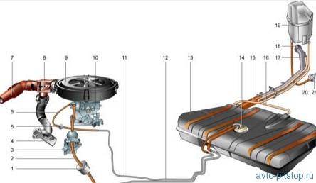 Система питания двигателей ВАЗ 2108, 21081, 21083