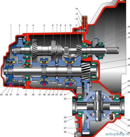 Коробка передач ВАЗ-2108-2115