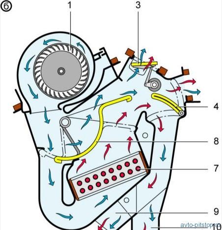 Система отопления и вентиляции ВАЗ 2108–2115