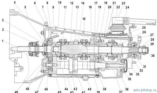 Коробка передач автомобиля Шевроле-Нива