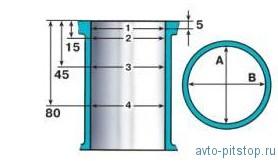 Проверка технического состояния блока цилиндров ВАЗ