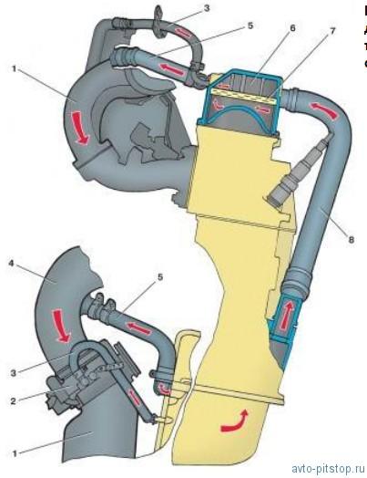 Система вентиляции картера двигателя ВАЗ 2108-2115
