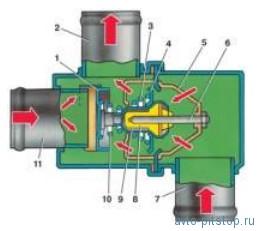 Термостат двигателя ВАЗ