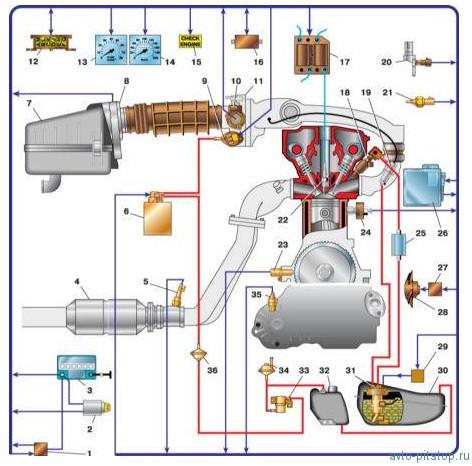 Система управления двигателями ВАЗ-2111, 2112
