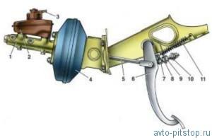 Регулировка привода тормозов ВАЗ 2108–2115