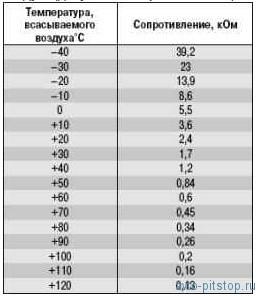 Датчик массового расхода воздуха (ДМРВ) двигателя ВАЗ (ЭСУД)